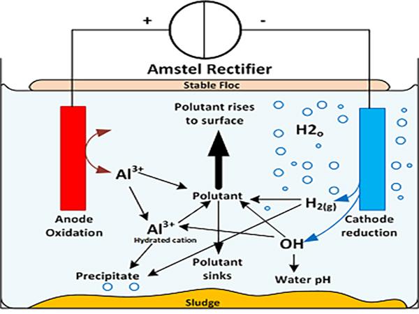 انعقاد و شناورسازی الکتریکی (Electro Coagulation Flotation، ECF) چیست؟